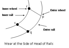 rail wears at side