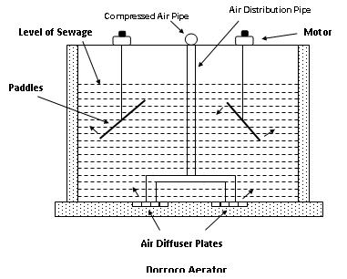 air diffuser plates