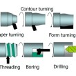 lathe machine operations