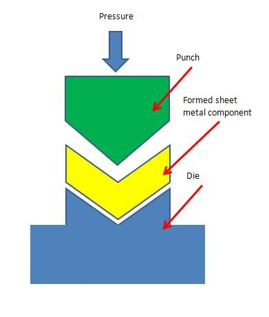 Sheet Metal Forming Basics, Processes and Material Used