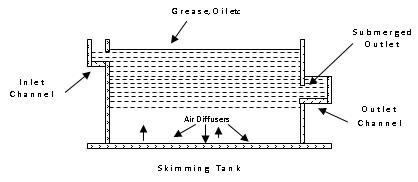 skimming tank